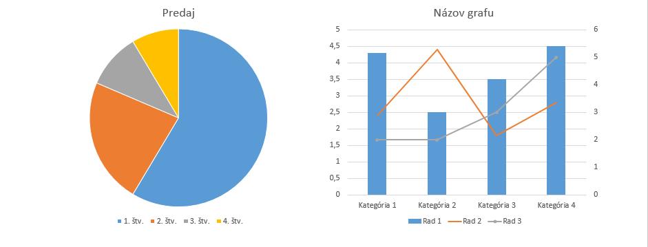 Ukážka grafov