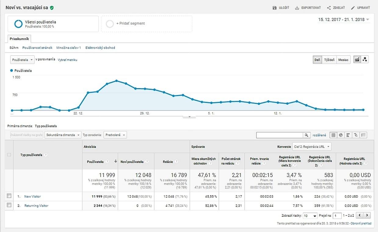 """prehľad návštevníkov stránky """"noví vs. vracajúci sa"""" z Google Analytics"""