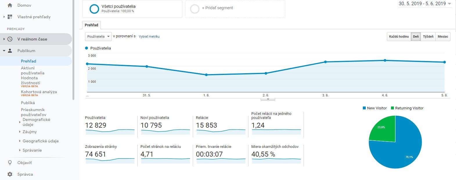 štatistický prehľad na nástenke Google Analytics ukazuje mieru okamžitých odchodov vpravo dolu