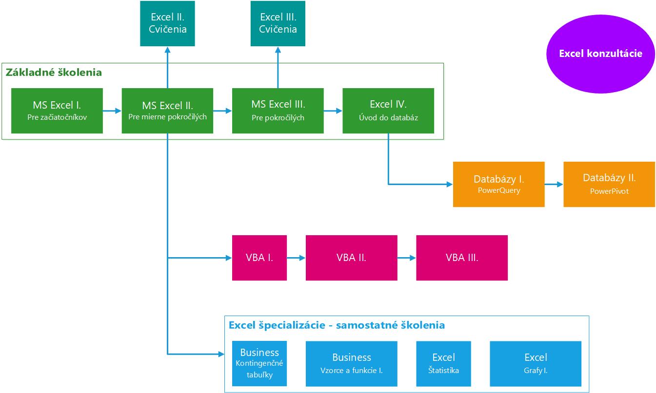 Excel - štruktúra kurzov Excelu v IT Learning Slovakia