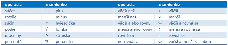 matematické znamienka v exceli v stručnej tabuľke