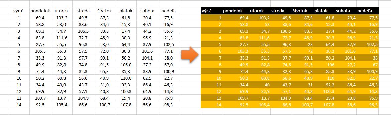 Excel - bleskové formátovanie tabuľky