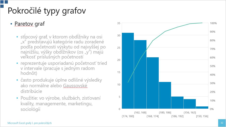 Paretov graf - Excel grafy I
