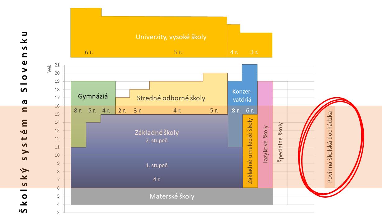 príklad použitia zvýraznenia detailu na prehľade školského systému SR