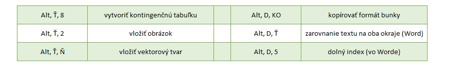 príklady málo známych skratiek Excel