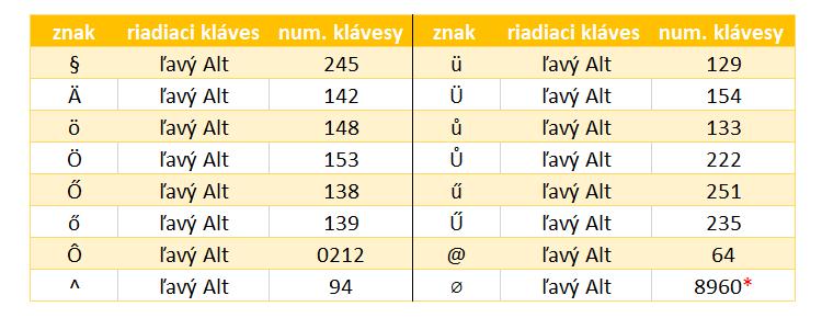 Často používané klávesové skratky pri písaní písmen Excel i Word
