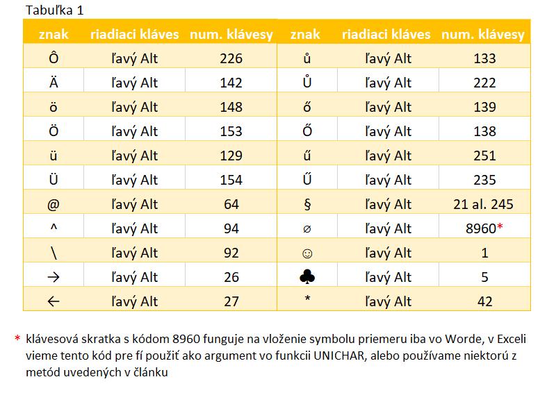 Najčastejšie používané skratky pre znaky a symboly v Exceli, Worde - ľavý Alt