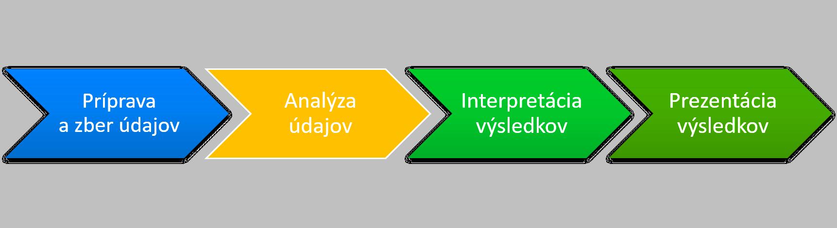 štatistika v Exceli - jednotlivé fázy procesu analýzy údajov od prípravy a zberu cez samotnú analýzu až po interpretáciu a prezentáciu výsledkov