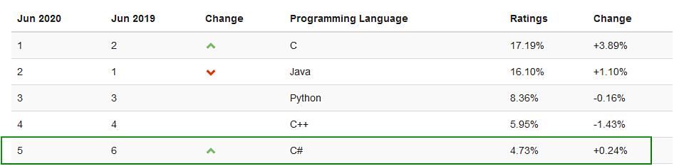 Top 5 programovacích jazykov 2020 rebríček spoločnosti TIOBE - jún - umiestnenie C# (5)