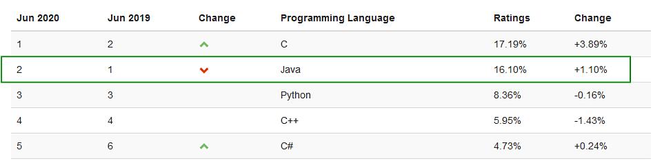 Top 5 programovacích jazykov 2020 rebríček spoločnosti TIOBE - jún - umiestnenie Java (2)