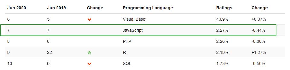 Top 5 programovacích jazykov 2020 rebríček spoločnosti TIOBE - jún - umiestnenie JavaScript (7)