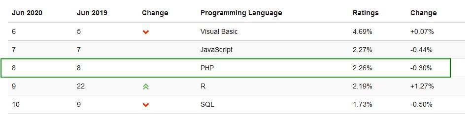 Top 5 programovacích jazykov 2020 rebríček spoločnosti TIOBE - jún - umiestnenie PHP (8)