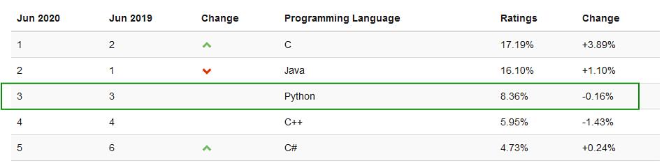 Top 5 programovacích jazykov 2020 rebríček spoločnosti TIOBE - jún - umiestnenie Python (3)
