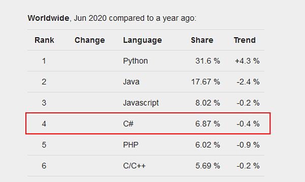 Top 5 programovacie jazyky 2020 - index popularity programovacích jazykov PYPL - C# (4)