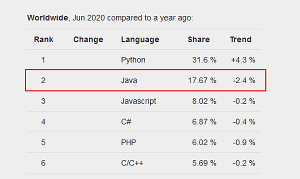 Top 5 programovacie jazyky 2020 - index popularity programovacích jazykov PYPL - Java (2)