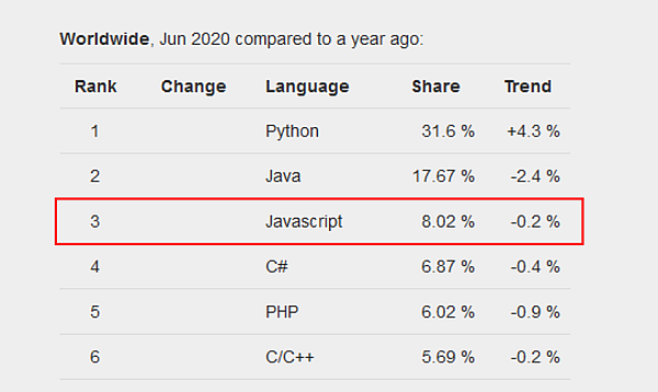 Top 5 programovacie jazyky 2020 - index popularity programovacích jazykov PYPL - JavaScript (3)