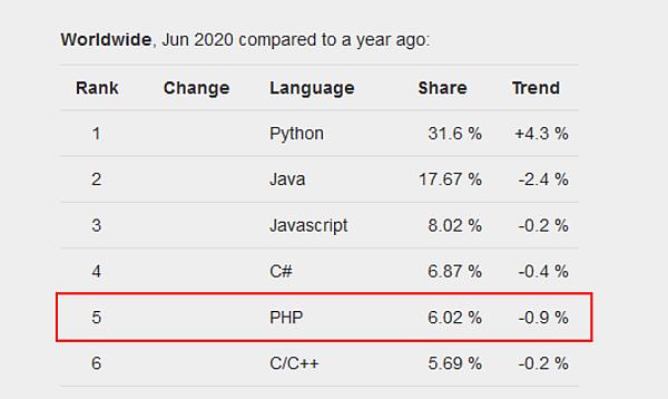 Top 5 programovacie jazyky 2020 - index popularity programovacích jazykov PYPL - PHP (5)