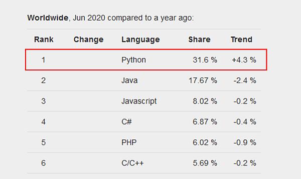 Top 5 programovacie jazyky 2020 - index popularity programovacích jazykov PYPL - Python (1)