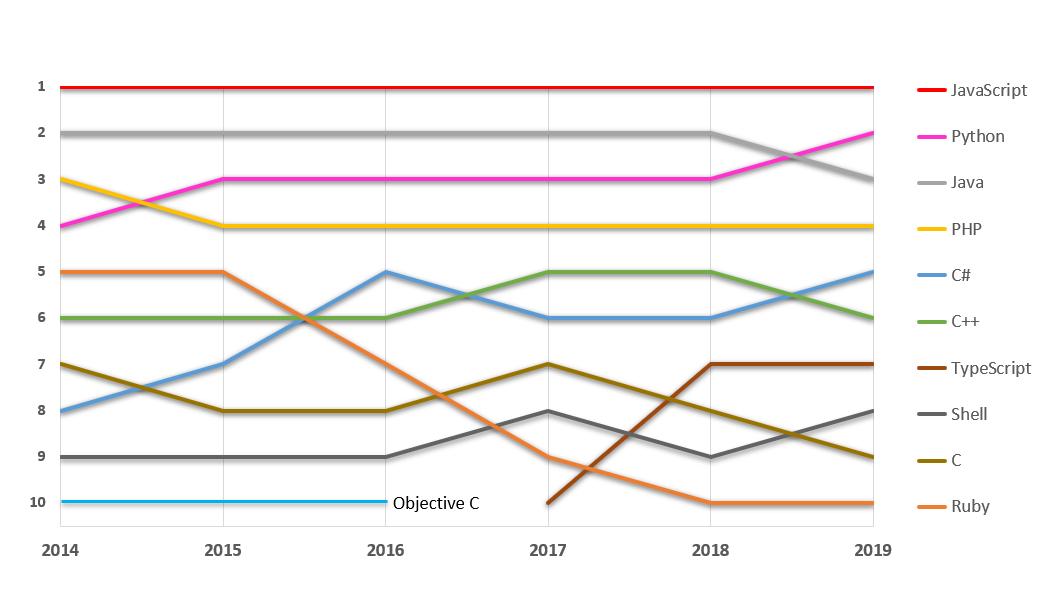 Top 5 programovacie jazyky 2020 - poradie programovacích jazykov podľa Octoverse GitHub
