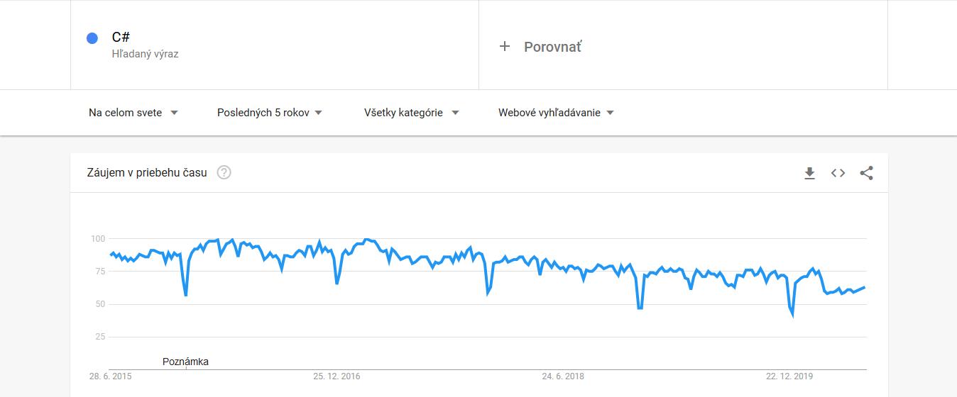 Top 5 programovacie jazyky 2020 - záujem o vyhľadávanie v Google počas 2015-2020 - C#