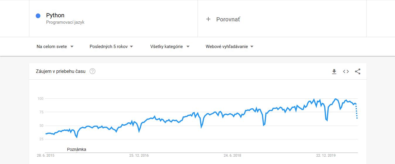 Top 5 programovacie jazyky 2020 - záujem o vyhľadávanie v Google počas 2015-2020 - Python