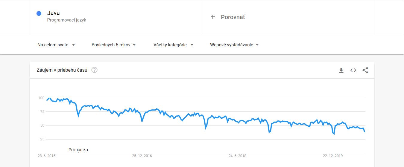 Top 5 programovacie jazyky 2020 - záujem o vyhľadávanie v Google počas 2015-2020 - Java