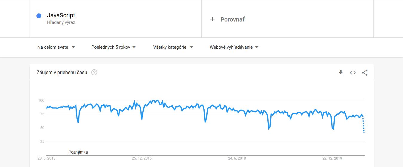 Top 5 programovacie jazyky 2020 - záujem o vyhľadávanie v Google počas 2015-2020 - JavaScript