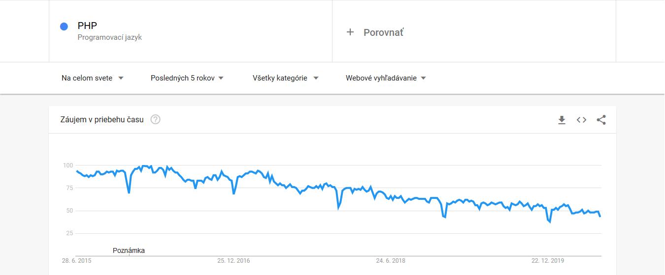 Top 5 programovacie jazyky 2020 - záujem o vyhľadávanie v Google počas 2015-2020 - PHP