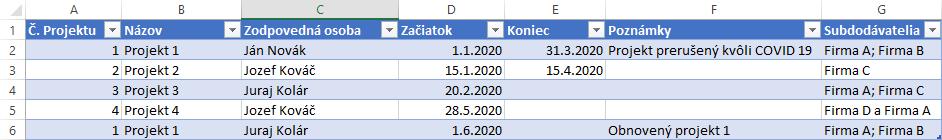 Ako sa stať analytikom - databázy v praxi - ukážka tabuľky s problémom