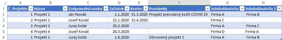 Ako sa stať analytikom - databázy v praxi - ukážka tabuľky bez problémov