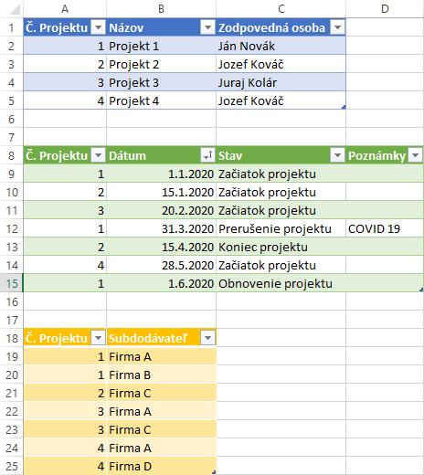 Ako sa stať analytikom - databázy - zdrojové tabuľky