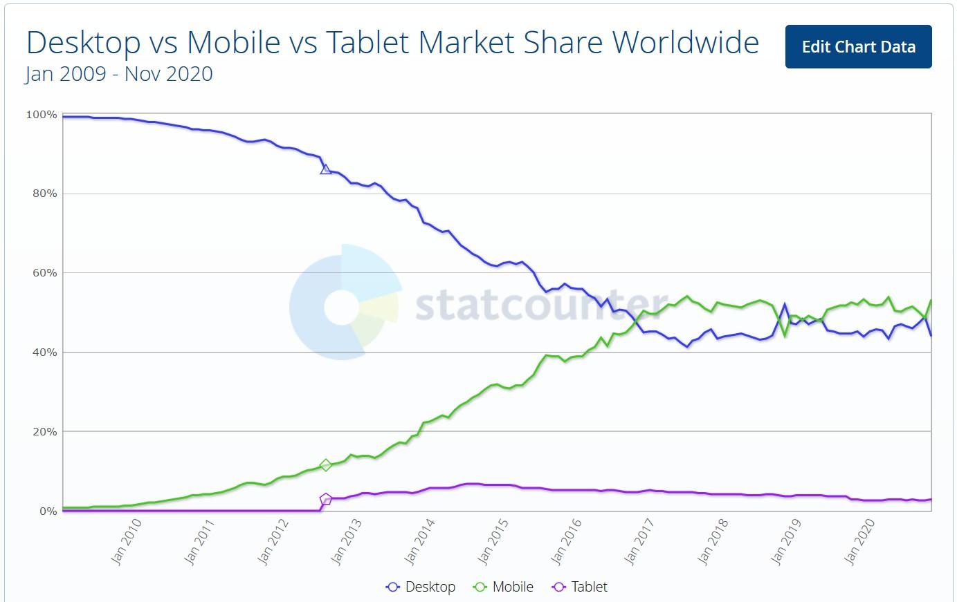 Graf znázorňujúci čoraz väčší podiel prístupu na internet z mobilných zariadení