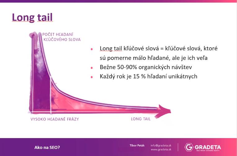 Graf long tail kľúčových slov