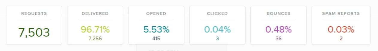 Prečo posielať newsletter - štatistiky odosielania - ukážka