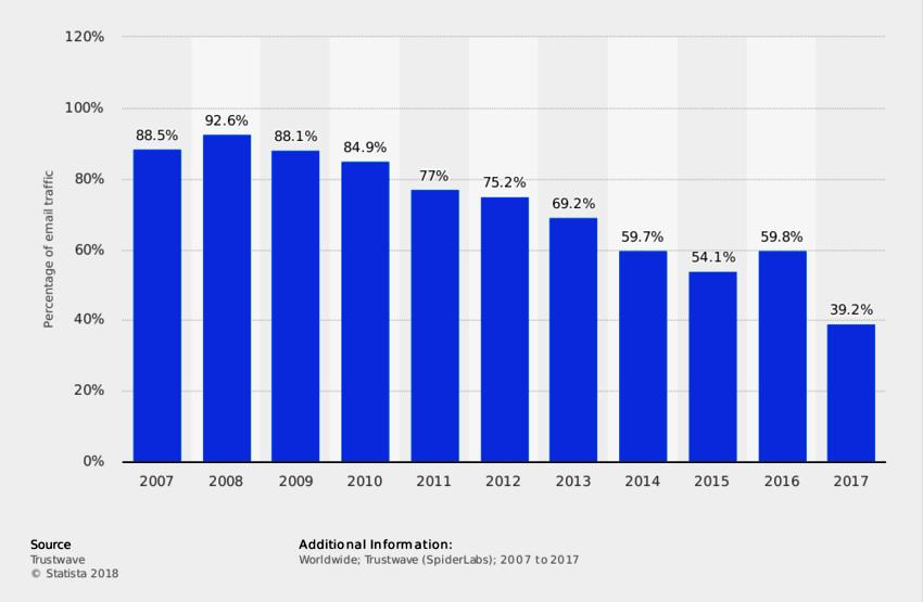 graf ukazujúci podiel spamu na e-mailovej komunikácii v r. 2007-2017