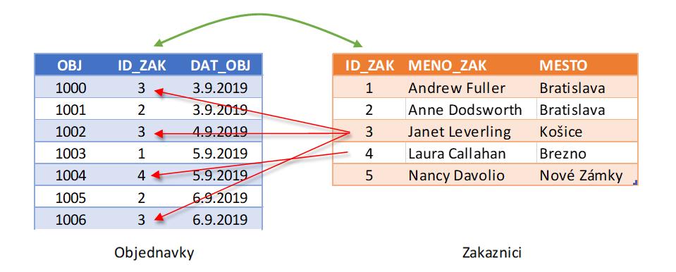 funkcia vlookup sa používa pri vyhľadaní a prenose údajov z jednej tabuľky do druhej