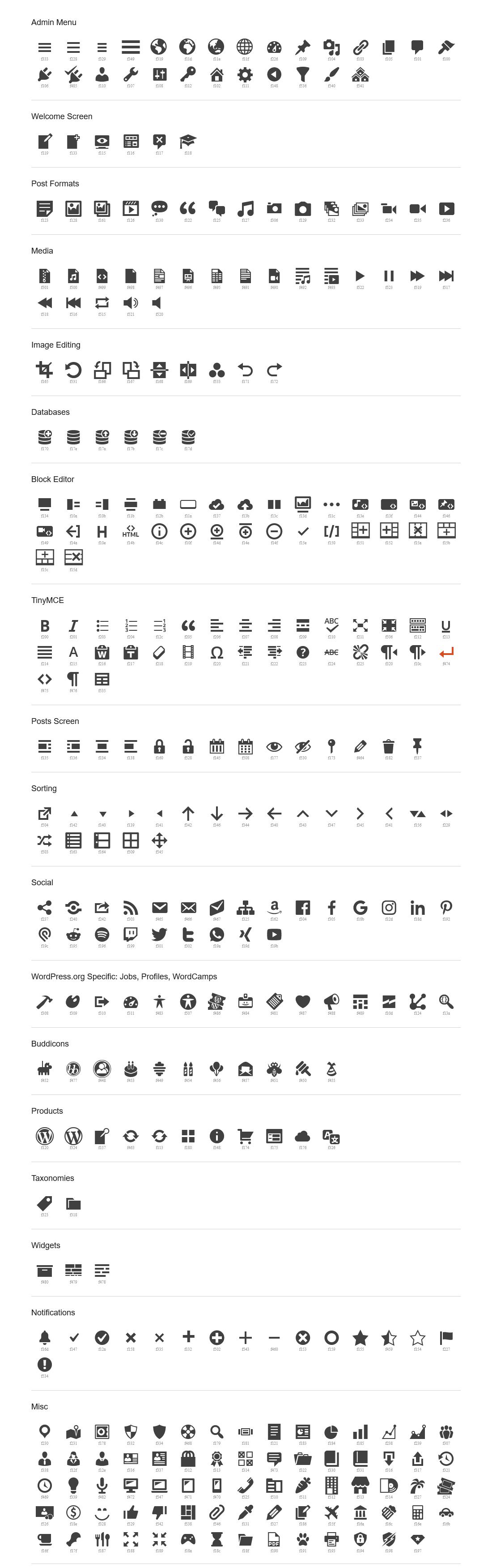 ikony Dashicons, ktoré používa WordPress