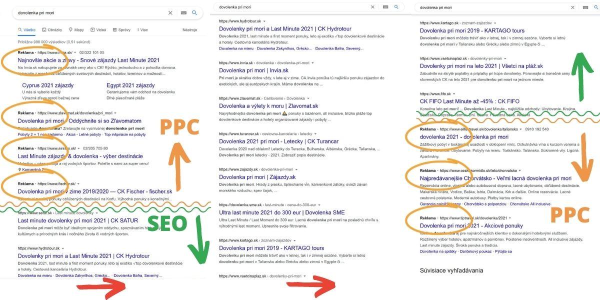 """Navrchu sú PPC výsledky označené slovom """"Reklama"""", za nimi nasledujú organické SEO výsledky."""